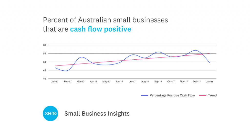 Cash-flow-positive