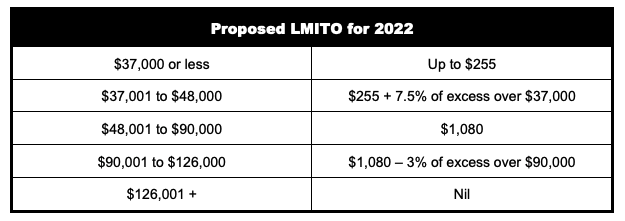 Proposed LMITO for 2022